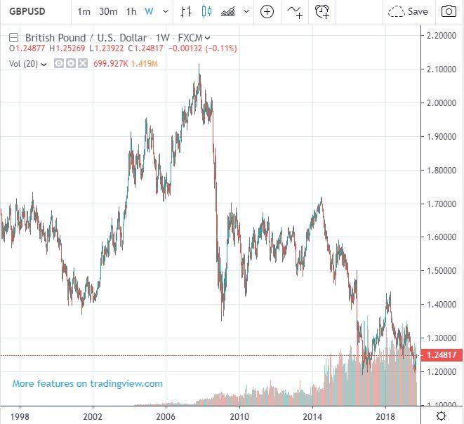 Wykres - Kurs funta szterlinga do Dolara
