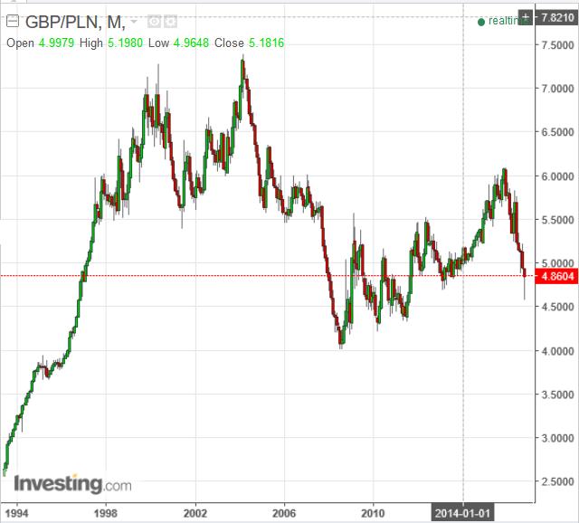 prognozy kursu funta gbp-pln