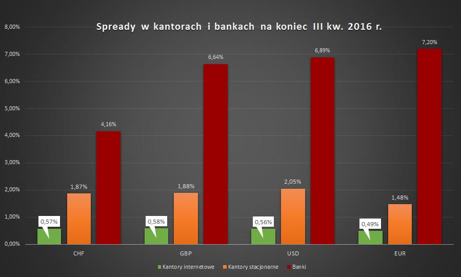 spready-w-kantorach-i-bankach-na-koniec-iii-kw-2016-r